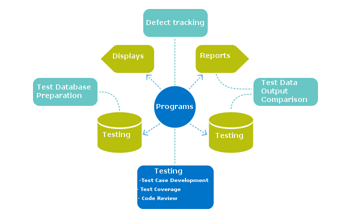 Software Testing | Remain Software